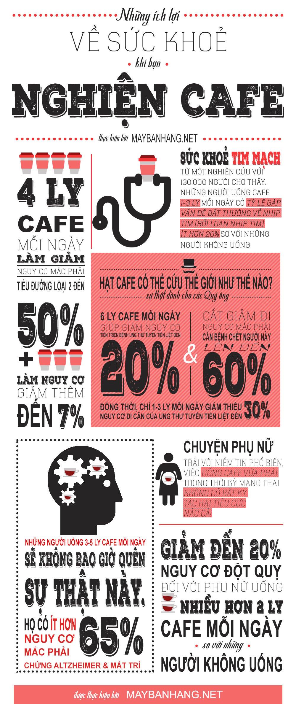 Infographic những lợi ích về sức khoẻ khi bạn nghiện cafe